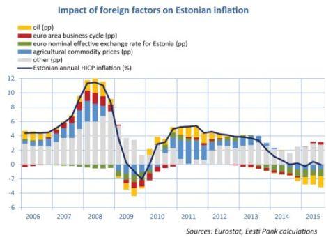 foreign factors